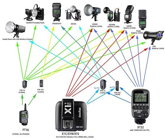 Godox Flash System